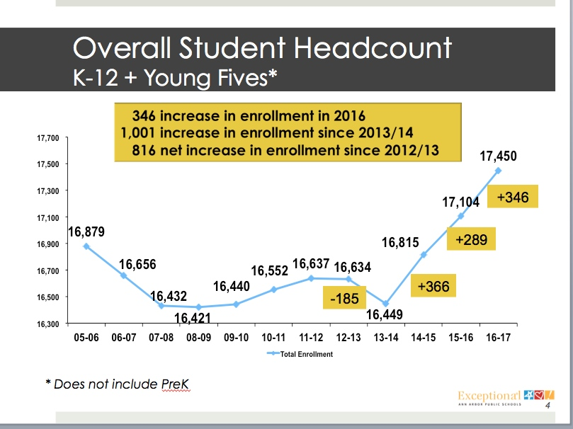 Graph depicting the enrollment numbers at AAPS since the 05-06 school year.