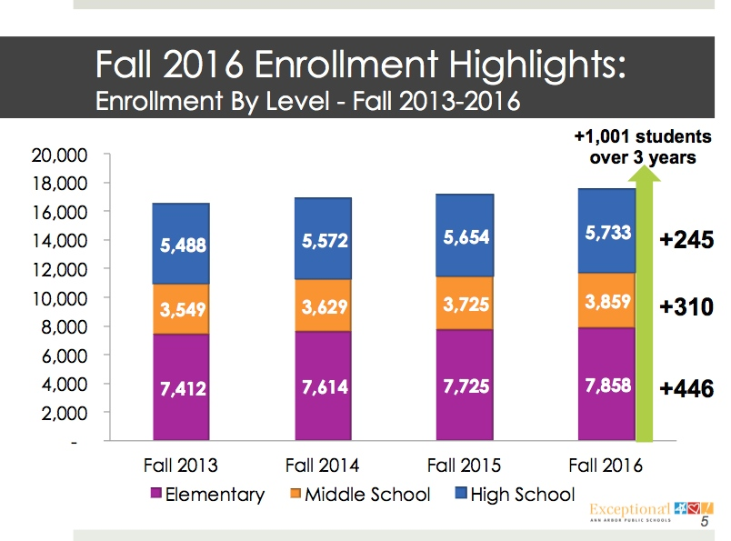 Chart showing increases in enrollment per grade level since the fall of 2013