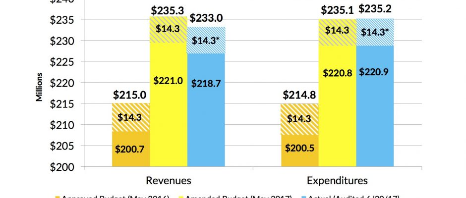 A graph highlighting AAPS Fiscal Year 2017 General Fund Budget to Actual numbers for both revenues and expenses
